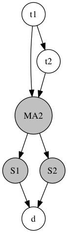 MA2 model in ELFI